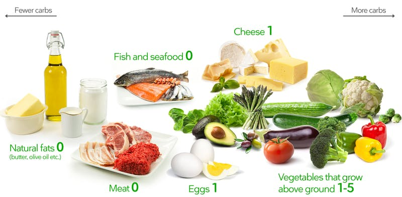 Keto Diet- What is it?